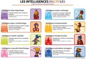 Quel type d'intelligence est votre enfant ?
