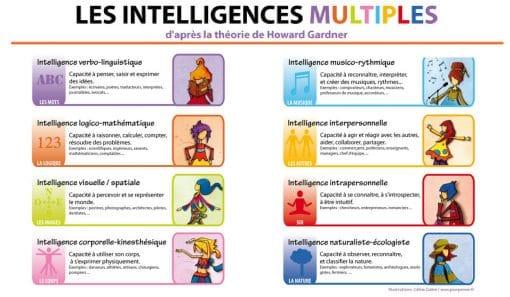 Les intelligences multiples du Dr Howard Gardner