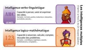 Les intelligences multiples du Dr Howard Gardner - linguistique et logico-mathématique