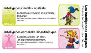 Les intelligences multiples – kinesthésique / corporelle et visuo-spatiale